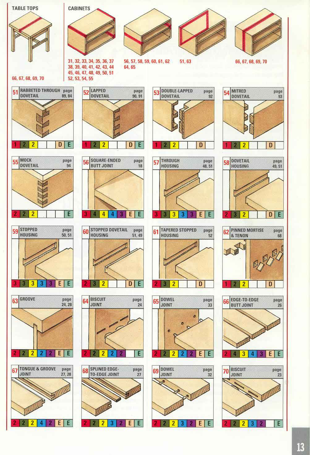 woodworking joints Download Top Free Woodworking PDF Plans
