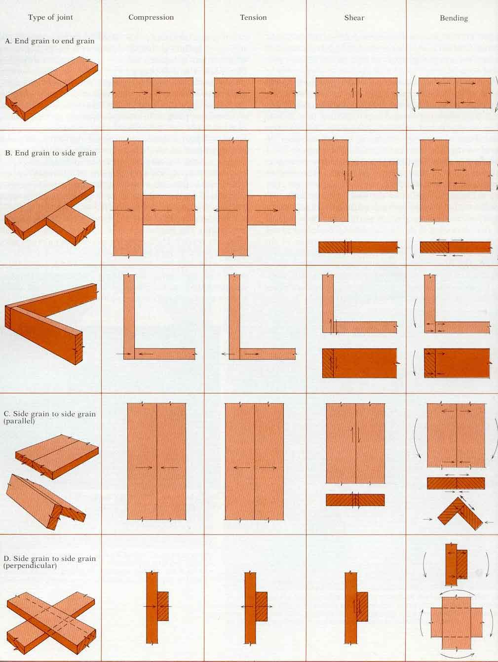 PDF DIY Wood Joining Techniques Download wood fort plans | woodideas